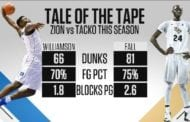 Zion Williamson vs. Tacko Fall: Tale of the tape